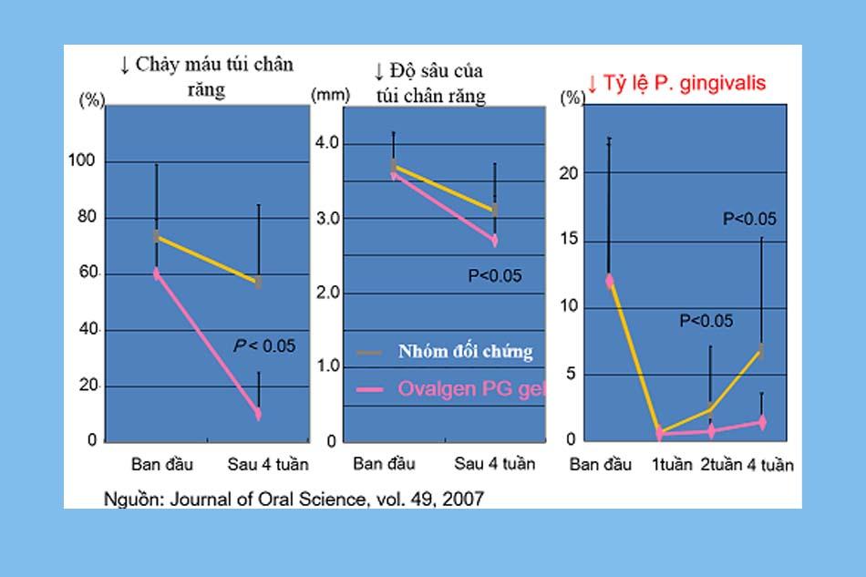 Kết quả thử nghiệm hiệu quả sử dụng Ovalgen PG